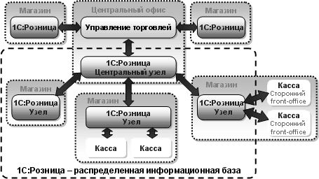 Программный продукт 1С:Розница 8 для автоматизации торговых точек и магазинов