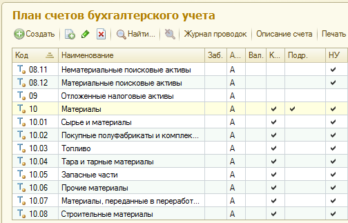 Утвержденный Минфином России план счетов бухгалтерского учета